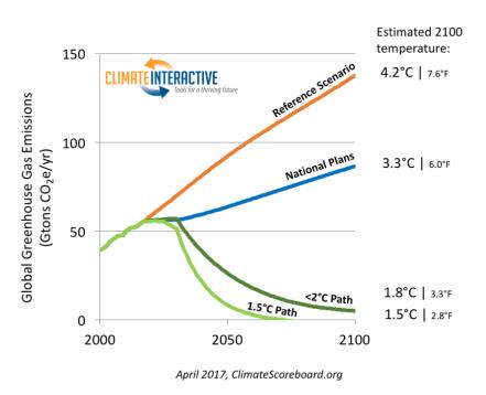 Climate-Scoreboard-011617-graph1-apr5.png